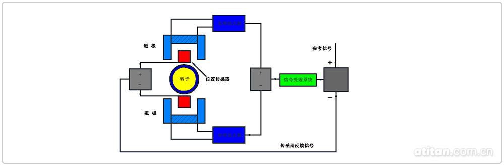 磁悬浮轴承功率放大器