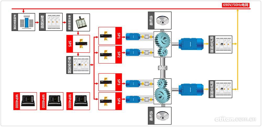 通过各组电源的串并联组合以及调压器调节,可以实现输出电压的无极